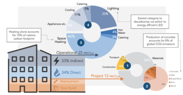 Tackling Emissions from Office Operations: Start with Usage